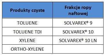tabelkarozpuszczalniki2